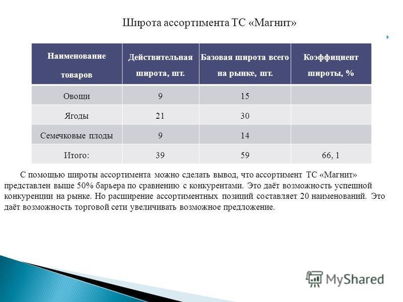 Широта ассортимента ТС «Магнит» С помощью широты ассортимента можно сделать вывод, что ассортимент ТС «Магнит» представлен выше 50% барьера по сравнению с конкурентами. Это даёт возможность успешной конкуренции на рынке. Но расширение ассортиментных