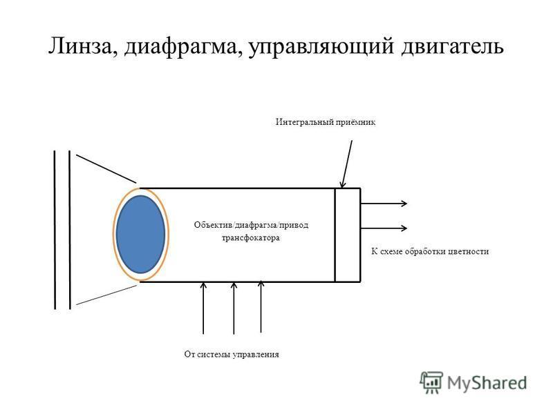 Линза, диафрагма, управляющий двигатель Объектив/диафрагма/привод трансфокатора От системы управления К схеме обработки цветности Интегральный приёмник