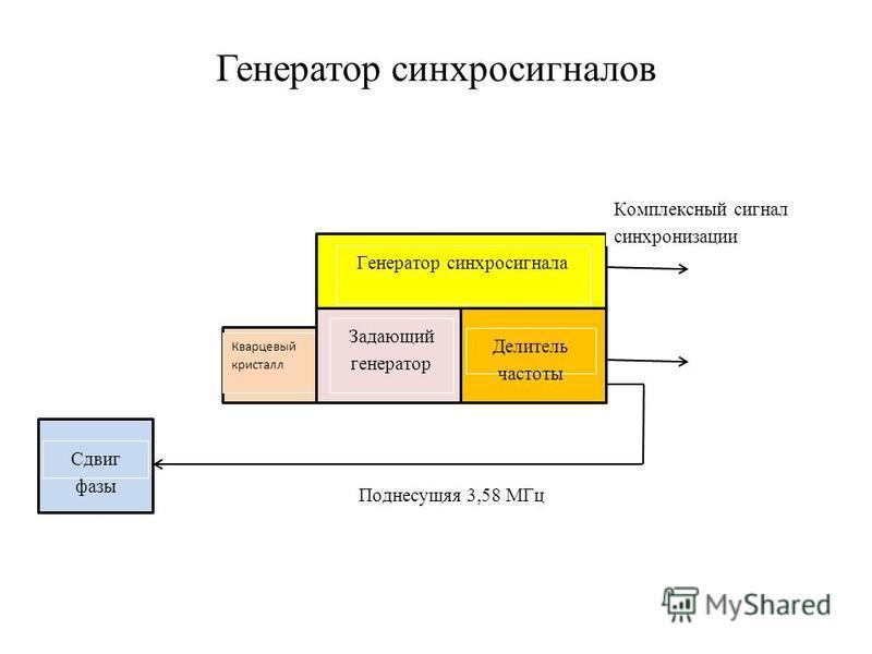 Генератор синхросигналов Сдвиг фазы Кварцевый кристалл Генератор синхросигнала Задающий генератор Делитель частоты Комплексный сигнал синхронизации Поднесущяя 3,58 МГц