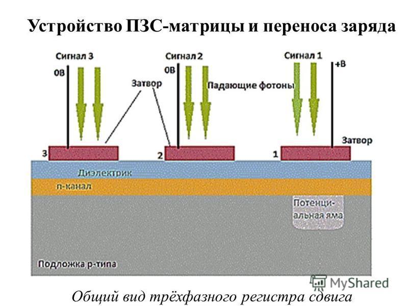 Устройство ПЗС-матрицы и переноса заряда Общий вид трёхфазного регистра сдвига