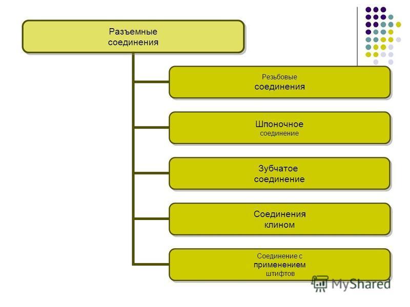 Разъемные соединения Резьбовые соединения Шпоночное соединение Зубчатое соединение Соединения клином Соединение с применением штифтов