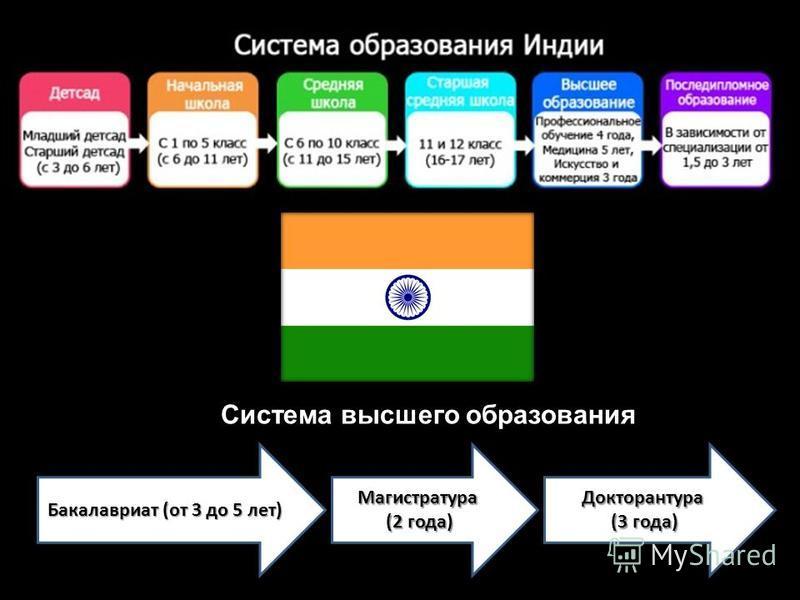 Бакалавриат (от 3 до 5 лет) Магистратура (2 года) (2 года)Докторантура (3 года) (3 года) Система высшего образования