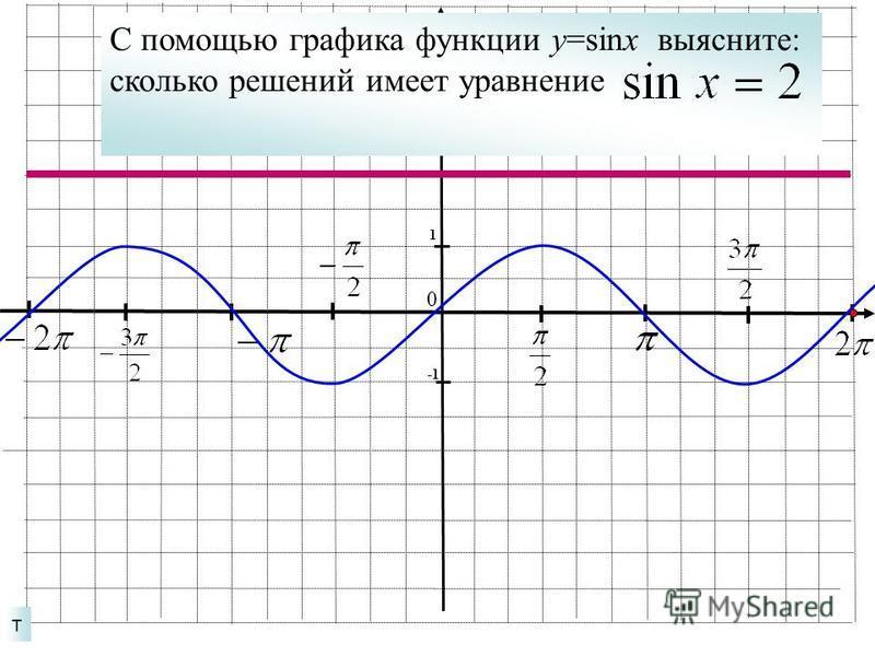 т 1 0 С помощью графика функции у=sinx выясните: сколько решений имеет уравнение