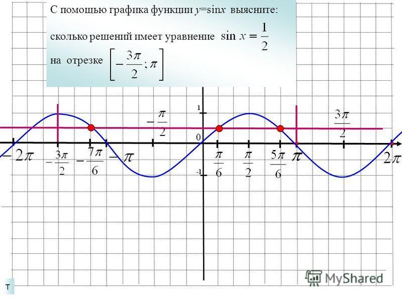 т 1 0 С помощью графика функции у=sinx выясните: сколько решений имеет уравнение на отрезке