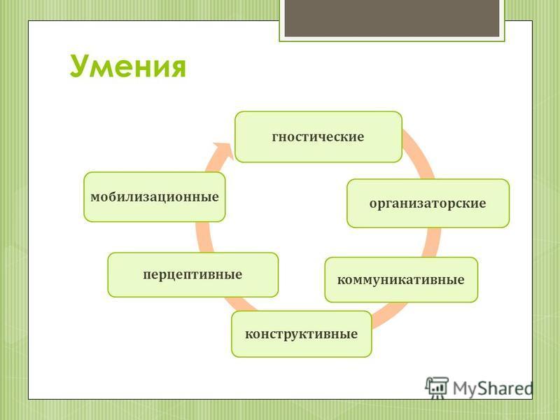 Умения гностические организаторские коммуникативные конструктивные перцептивные мобилизационные