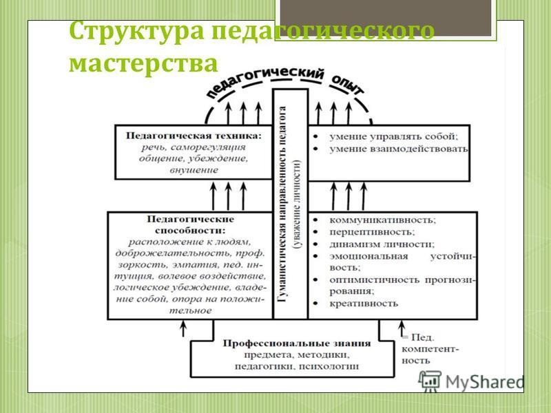 Структура педагогического мастерства