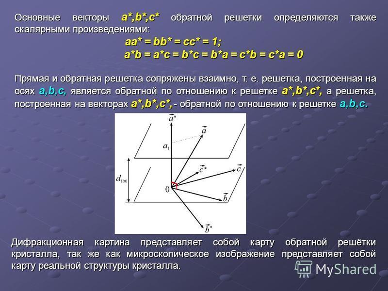 Основные векторы a*,b*,c* обратной решетки определяются также скалярными произведениями: aa* = bb* = cc* = 1; aa* = bb* = cc* = 1; a*b = a*c = b*c = b*a = c*b = c*a = 0 a*b = a*c = b*c = b*a = c*b = c*a = 0 Прямая и обратная решетка сопряжены взаимно