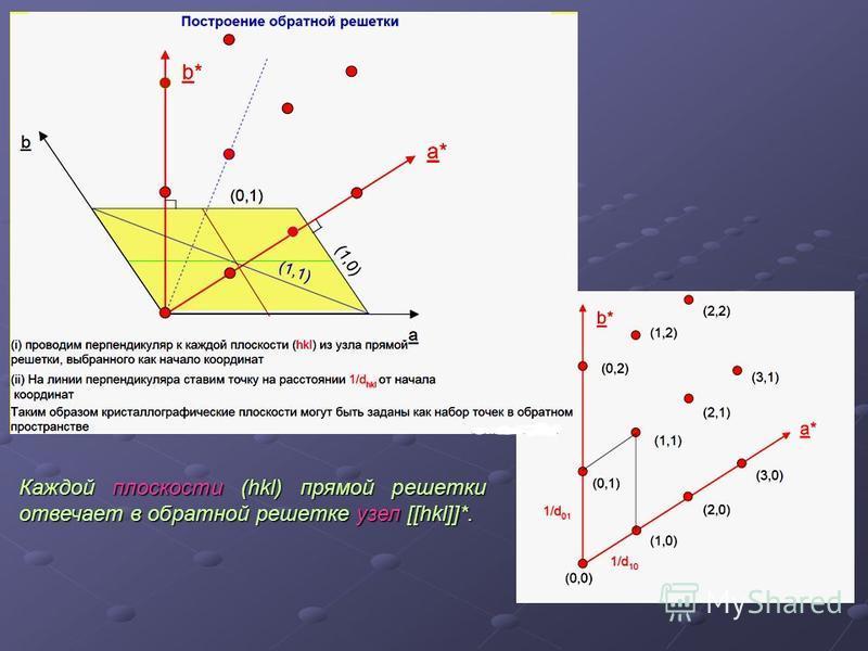 Каждой плоскости (hkl) прямой решетки отвечает в обратной решетке узел [[hkl]]*.