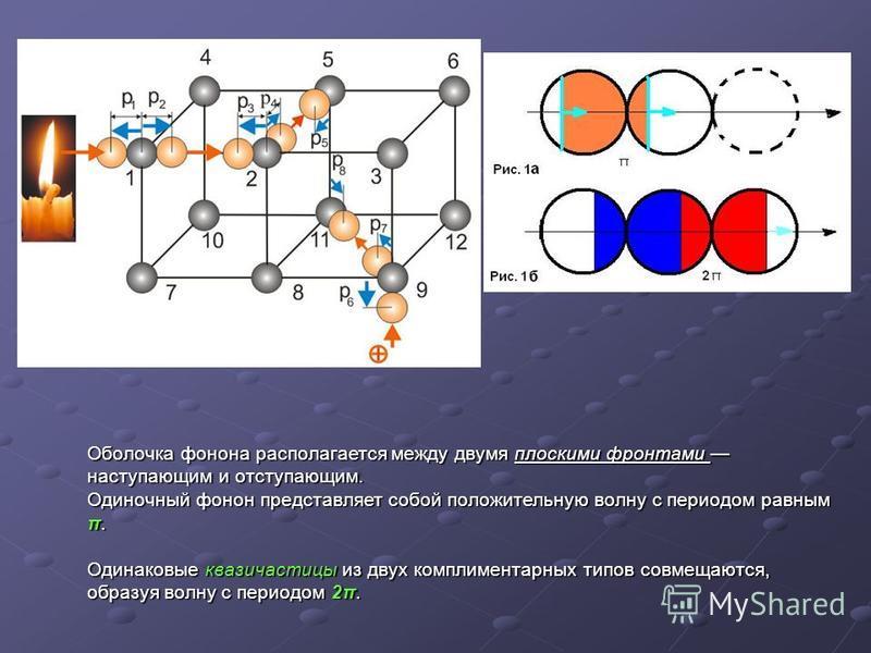 Оболочка фонона располагается между двумя плоскими фронтами наступающим и отступающим. Одиночный фонон представляет собой положительную волну с периодом равным π. Одинаковые квазичастицы из двух комплиментарных типов совмещаются, образуя волну с пери