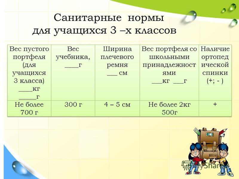 Санитарные нормы для учащихся 3 –х классов
