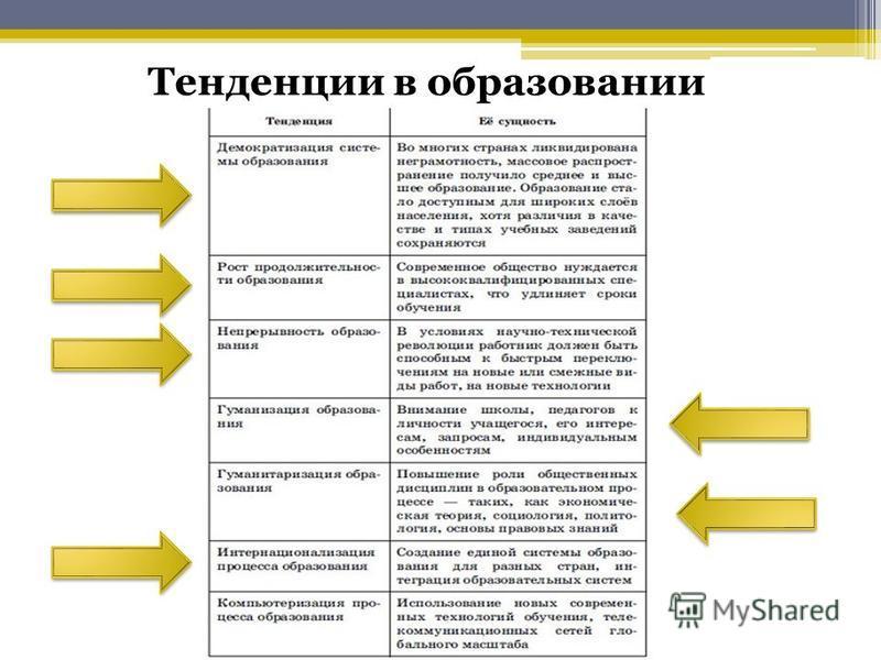 Тенденции в образовании
