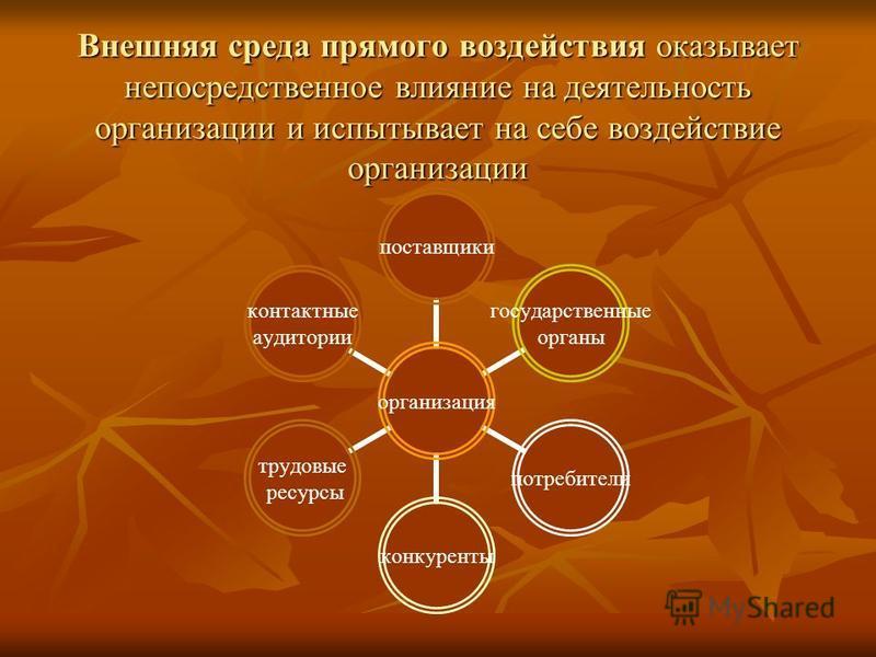 Внешняя среда прямого воздействия оказывает непосредственное влияние на деятельность организации и испытывает на себе воздействие организации организация поставщики государственные органы потребители конкуренты трудовые ресурсы контактные аудитории