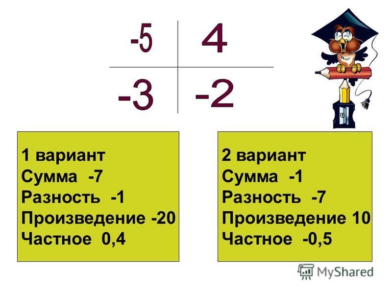 1 вариант Сумма -7 Разность -1 Произведение -20 Частное 0,4 2 вариант Сумма -1 Разность -7 Произведение 10 Частное -0,5