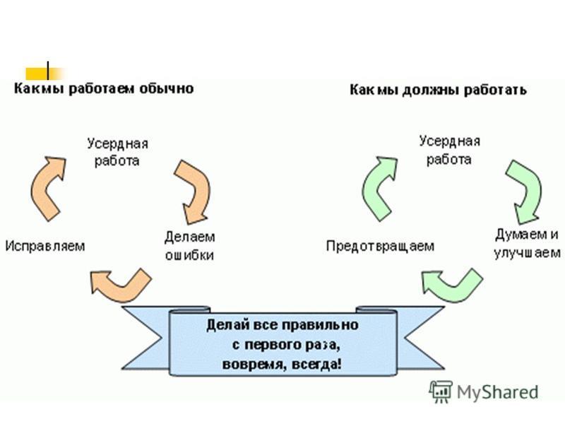 Тема 8. Системный подход к управлению цепями поставок