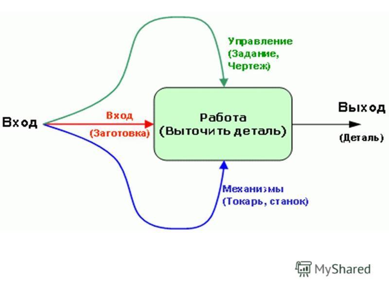 Системная модель деятельности организации
