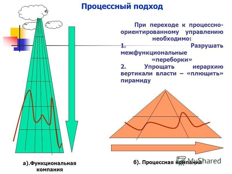 Функциональная организация деятельности Строгая вертикальная иерархия