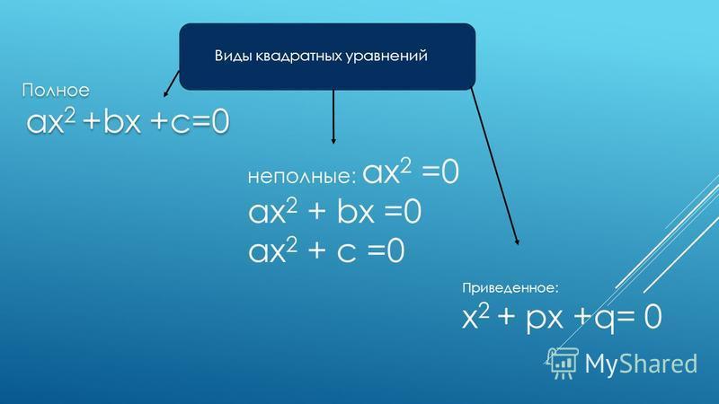 Виды квадратных уравнений Полное ax 2 +bx +c=0 Полное ax 2 +bx +c=0 неполные: ax 2 =0 ax 2 + bx =0 ax 2 + c =0 Приведенное: x 2 + px +q= 0