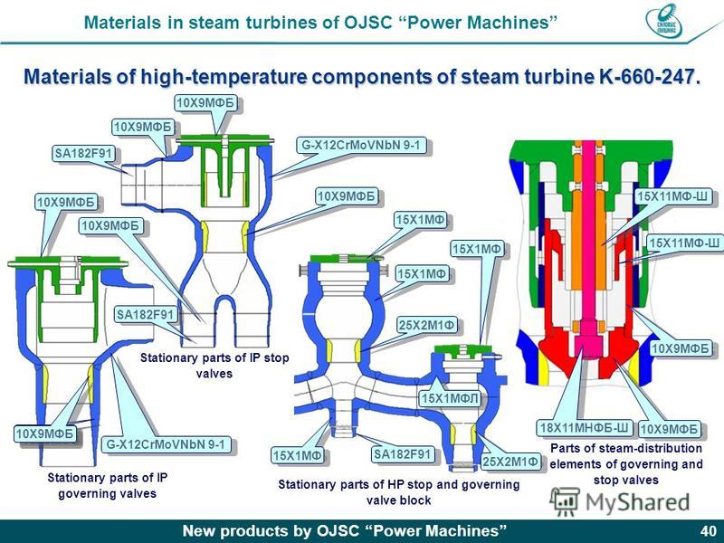 New products by OJSC Power Machines 40 Materials of high-temperature components of steam turbine K-660-247. Materials in steam turbines of OJSC Power Machines Stationary parts of HP stop and governing valve block Stationary parts of IP stop valves St