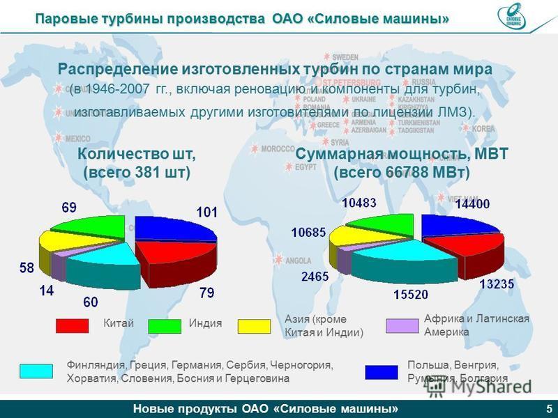 Новые продукты ОАО «Силовые машины» 5 Распределение изготовленных турбин по странам мира (в 1946-2007 гг., включая реновацию и компоненты для турбин, изготавливаемых другими изготовителями по лицензии ЛМЗ). Польша, Венгрия, Румыния, Болгария Китай Аз