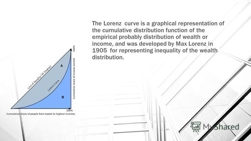 The Lorenz curve is a graphical representation of the cumulative distribution function of the empirical probably distribution of wealth or income, and was developed by Max Lorenz in 1905 for representing inequality of the wealth distribution.