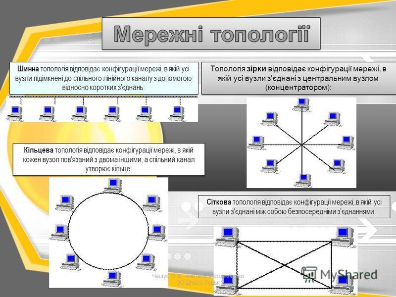 Шинна топологія відповідає конфігурації мережі, в якій усі вузли підімкнені до спільного лінійного каналу з допомогою відносно коротких з'єднань: Кільцева топологія відповідає конфігурації мережі, в якій кожен вузол пов'язаний з двома іншими, а спіль