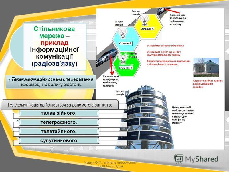 Стільникова мережа – приклад інформаційної комунікації (радіозв'язку) «Телекомунікація» означає передавання інформації на велику відстань. радіозв'язку,телевізійного,телеграфного,телетайпного,супутникового Телекомунікація здійснюється за допомогою си