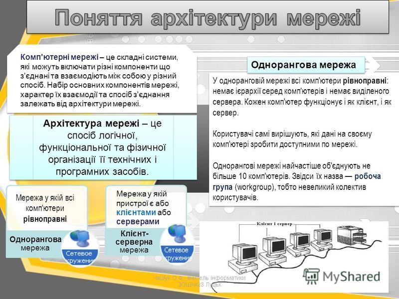 Архітектура мережі – це спосіб логічної, функціональної та фізичної організації її технічних і програмних засобів. У одноранговій мережі всі комп'ютери рівноправні : немає ієрархії серед комп'ютерів і немає виділеного сервера. Кожен комп'ютер функціо