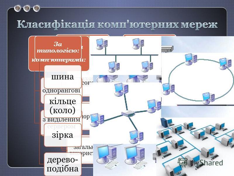 За призначенням науково- дослідницькі обчислювальніосвітні та інші. За видом операційної системи на основі Windows на основі Unix на основі Net Ware За правом доступу ресурсів: персональнікорпоративні загального використання За охопленою територією: