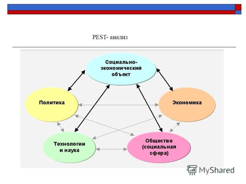 PEST- анализ