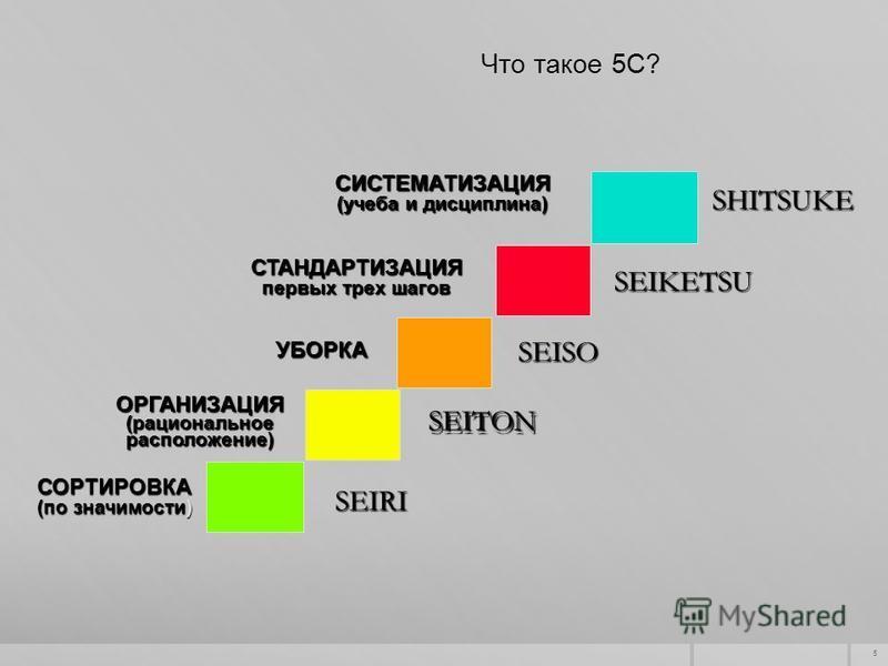 5 SEITON SEISO SEIKETSU SHITSUKE ОРГАНИЗАЦИЯ (рациональное расположение) УБОРКА СТАНДАРТИЗАЦИЯ первых трех шагов СИСТЕМАТИЗАЦИЯ (учеба и дисциплина) СОРТИРОВКА (по значимости) SEIRI Что такое 5С? SEITON