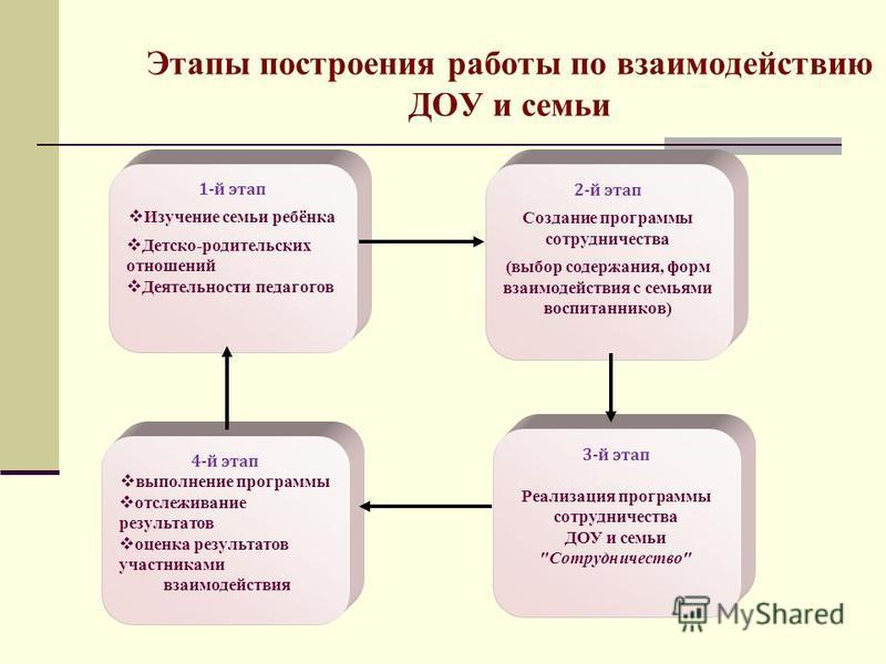 Этапы построения работы по взаимодействию ДОУ и семьи 2-й этап Создание программы сотрудничества (выбор содержания, форм взаимодействия с семьями воспитанников) 3-й этап Реализация программы сотрудничества ДОУ и семьи