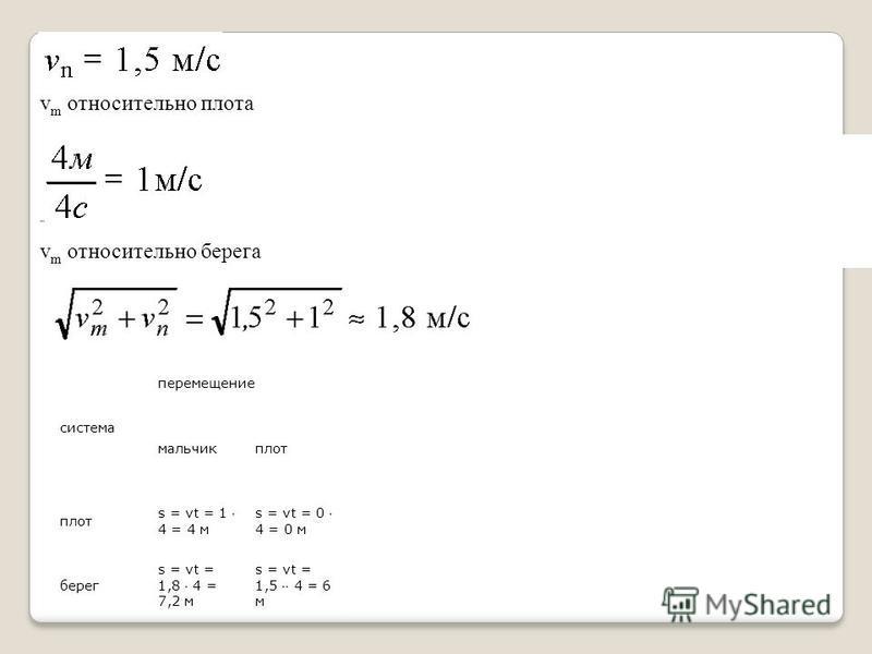 система перемещение мальчик плот s = vt = 1 4 = 4 м s = vt = 0 4 = 0 м берег s = vt = 1,8 4 = 7,2 м s = vt = 1,5 4 = 6 м v m относительно плота v m относительно берега