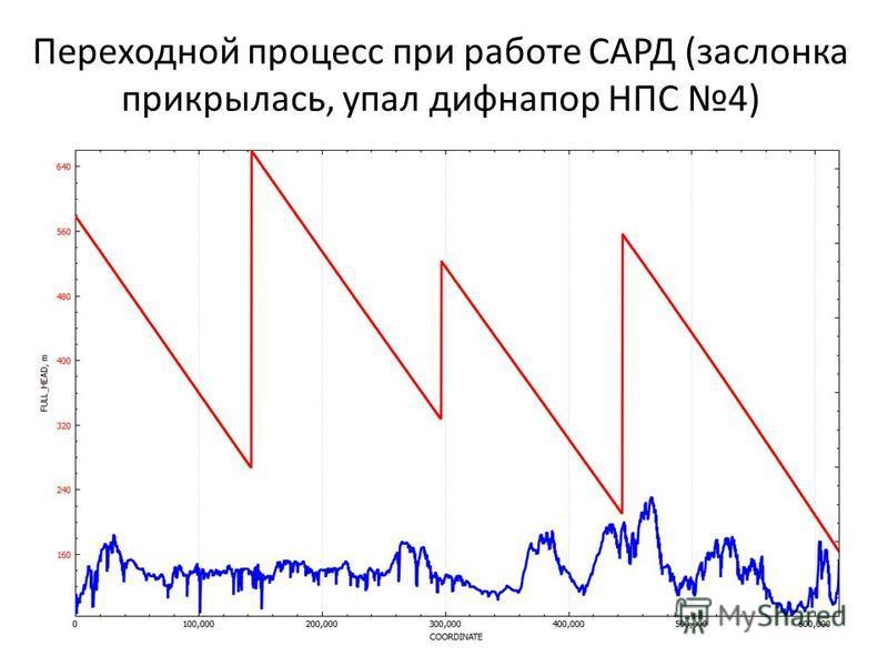 Переходной процесс при работе САРД (заслонка прикрылась, упал дифнапор НПС 4)