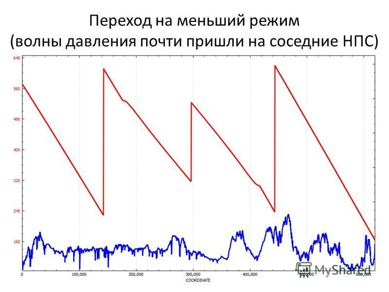 Переход на меньший режим (волны давления почти пришли на соседние НПС)