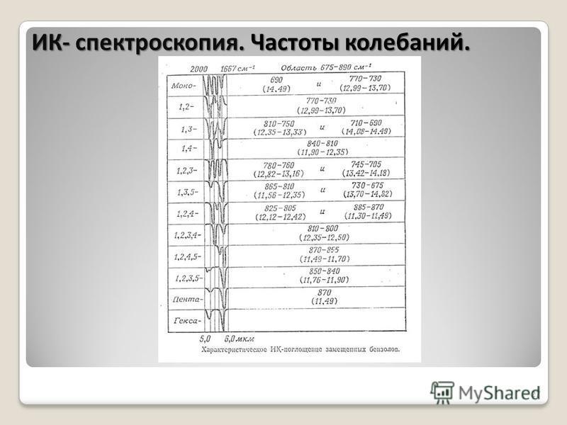 27 ИК- спектроскопия. Частоты колебаний.