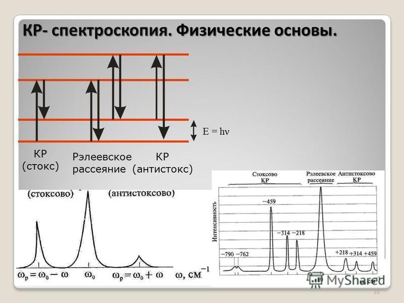 32 E = hν КР (стокс) КР (сантистокс) Рэлеевское рассеяние КР- спектроскопия. Физические основы.