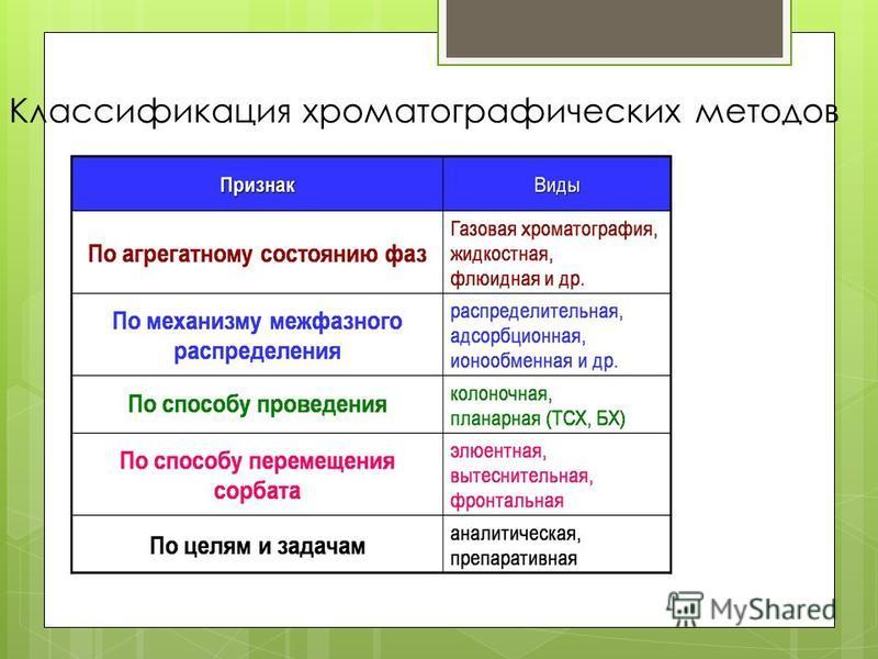 Классификация хроматографических методов