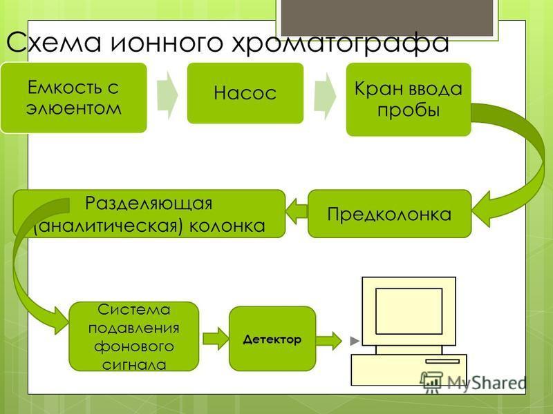 Схема ионного хроматографа Емкость с элюентом Насос Кран ввода пробы Предколонка Разделяющая (аналитическая) колонка Система подавления фонового сигнала Детектор