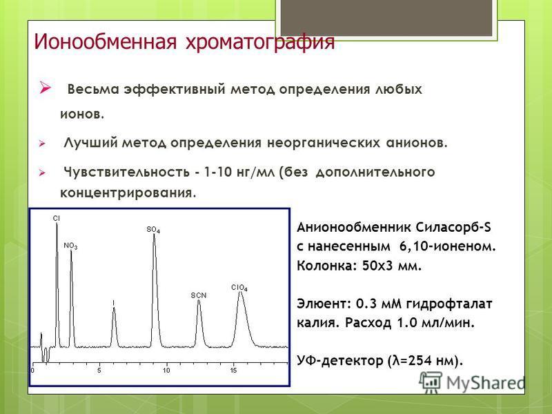 Ионообменная хроматография Весьма эффективный метод определения любых ионов. Лучший метод определения неорганических анионов. Чувствительность - 1-10 нг/мл (без дополнительного концентрирования. Анионообменник Силасорб-S с нанесенным 6,10-ионеном. Ко