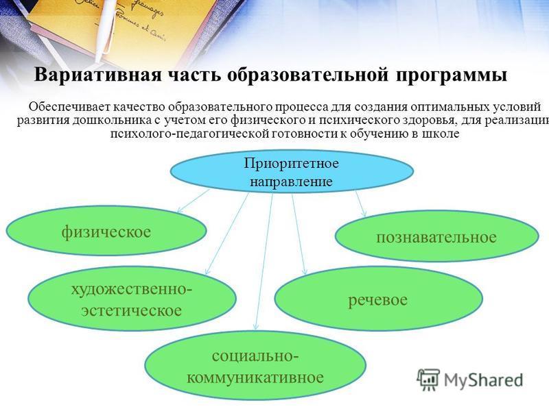 Вариативная часть образовательной программы Обеспечивает качество образовательного процесса для создания оптимальных условий развития дошкольника с учетом его физического и психического здоровья, для реализации психолого-педагогической готовности к о