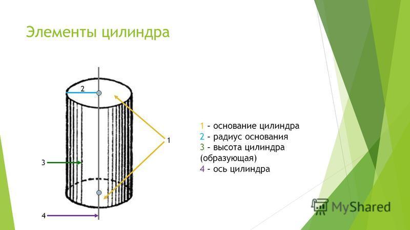 Элементы цилиндра 1 3 2 4 1 – основание цилиндра 2 – радиус основания 3 – высота цилиндра (образующая) 4 – ось цилиндра