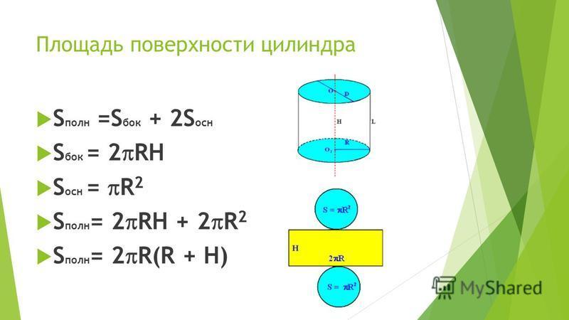 Площадь поверхности цилиндра S полн =S бок + 2S осн S бок = 2 RH S осн = R 2 S полн = 2 RH + 2 R 2 S полн = 2 R(R + H)
