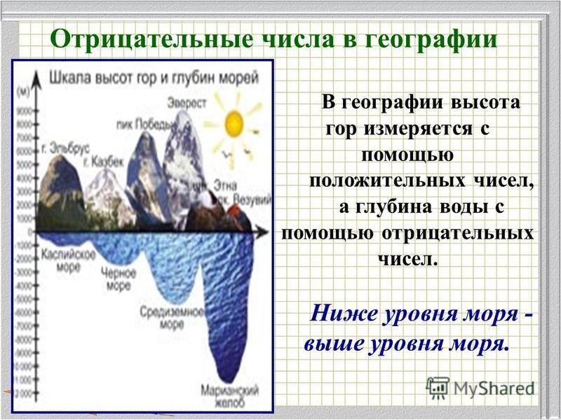 Отрицательные числа в географии В географии высота гор измеряется с помощью положительных чисел, а глубина воды с помощью отрицательных чисел. Ниже уровня моря - выше уровня моря.