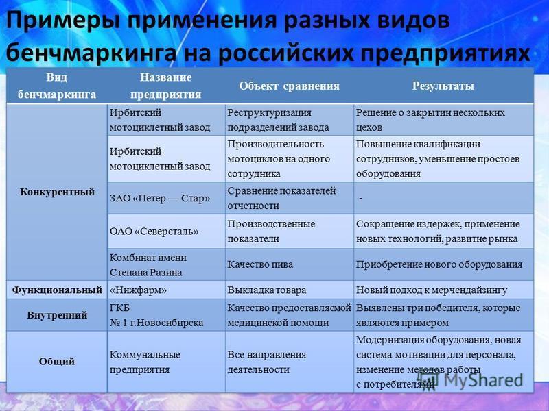 Примеры применения разных видов бенчмаркинга на российских предприятиях