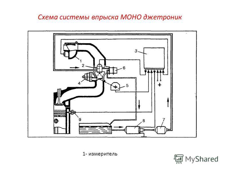 Схема системы впрыска МОНО джетроник 1- измерителль