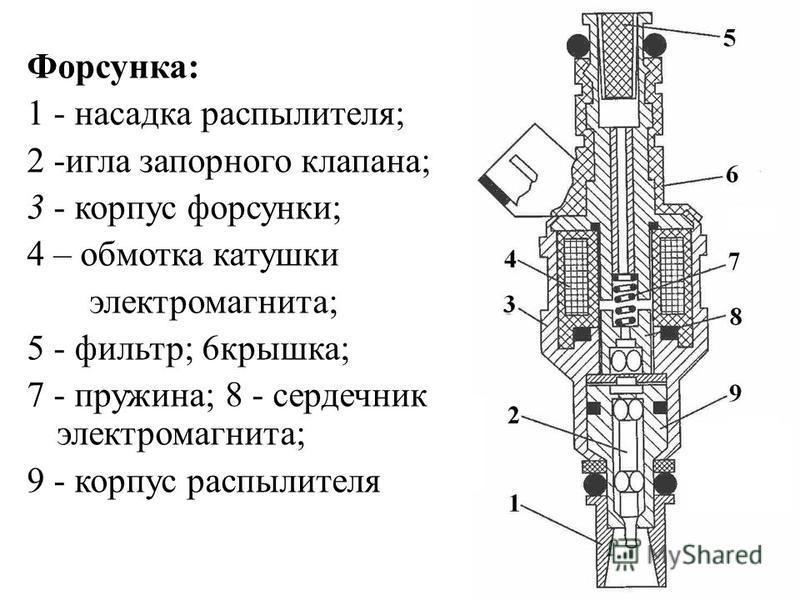 Форсунка: 1 - насадка распылителя; 2 -игла запорного клапана; 3 - корпус форсунки; 4 – обмотка катушки электромагнита; 5 - фильтр; 6крышка; 7 - пружина; 8 - сердечник электромагнита; 9 - корпус распылителя