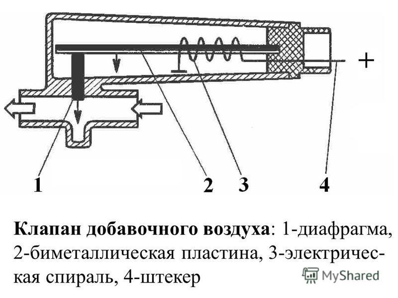 Клапан добавочного воздуха: 1-диафрагма, 2-биметаллическая пластина, 3-электричес- кая спираль, 4-штекер