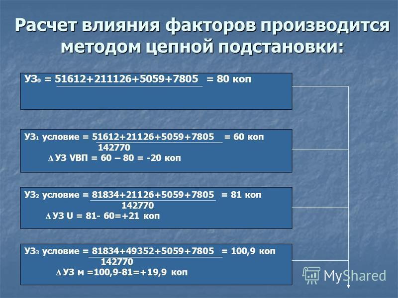 Расчет влияния факторов производится методом цепной подстановки: УЗ 0 = 51612+211126+5059+7805 = 80 коп УЗ 1 условие = 51612+21126+5059+7805 = 60 коп 142770 Δ УЗ VBП = 60 – 80 = -20 коп УЗ 2 условие = 81834+21126+5059+7805 = 81 коп 142770 Δ УЗ U = 81