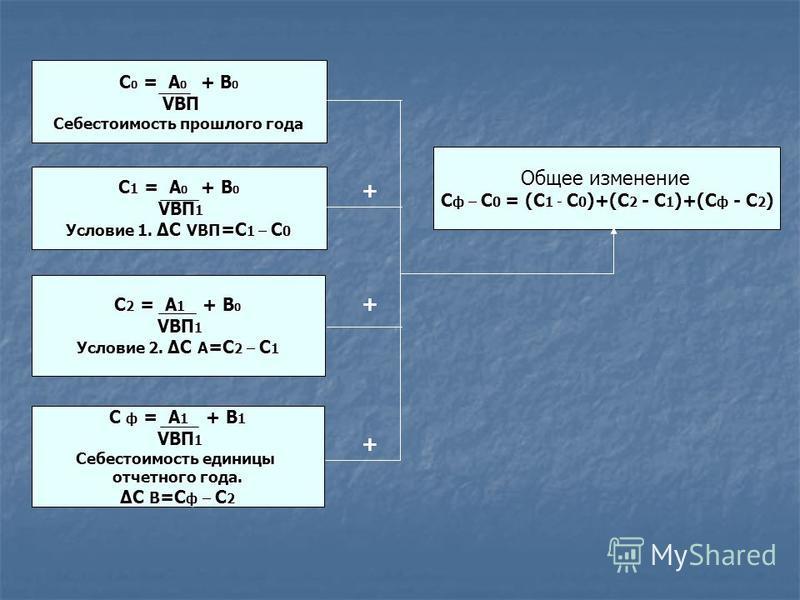 С 0 = А 0 + B 0 VBП VBП Себестоимость прошелого года С 1 = А 0 + B 0 VBП 1 VBП 1 Условие 1. ΔС VBП =C 1 – C 0 С 2 = А 1 + B 0 VBП 1 VBП 1 Условие 2. ΔС A =C 2 – C 1 С ф = А 1 + B 1 VBП 1 VBП 1 Себестоимость единицы отчетного года. ΔС B =C ф – C 2 + +