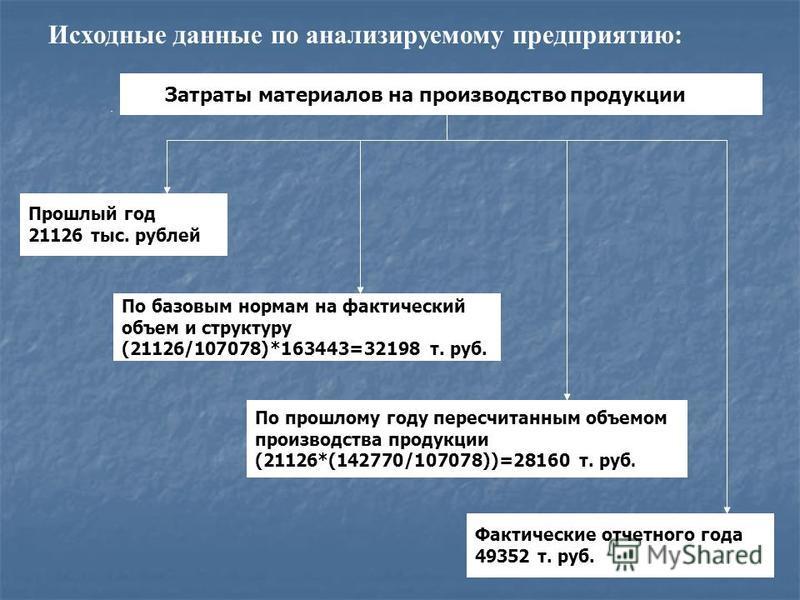 Исходные данные по анализируемому предприятию: Затраты материаловв на производство продукции Прошлый год 21126 тыс. рублей По прошелому году пересчитанным объемом производства продукции (21126*(142770/107078))=28160 т. руб. Фактические отчетного года